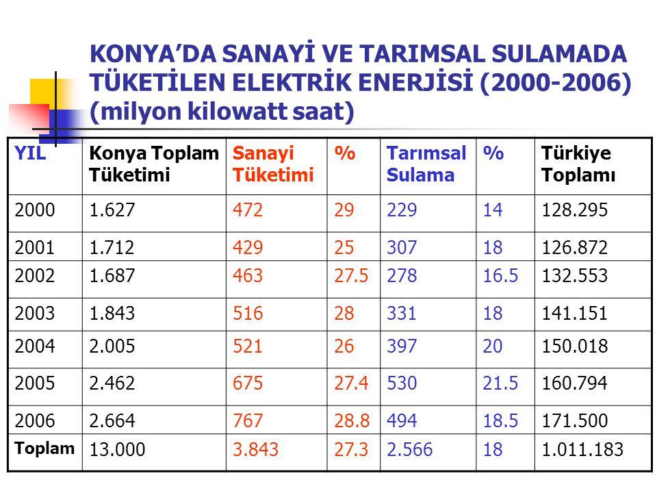 KONYA'DA SANAYİ VE TARIMSAL SULAMADA TÜKETİLEN ELEKTRİK ENERJİSİ (2000-2006) (milyon kilowatt saat) YILKonya Toplam Tüketimi Sanayi Tüketimi %Tarımsal
