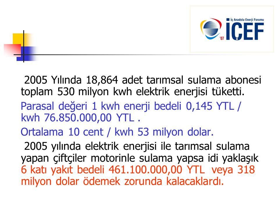 2005 Yılında 18,864 adet tarımsal sulama abonesi toplam 530 milyon kwh elektrik enerjisi tüketti. Parasal değeri 1 kwh enerji bedeli 0,145 YTL / kwh 7
