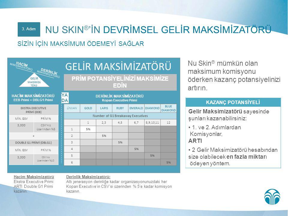 Nu Skin ® mümkün olan maksimum komisyonu öderken kazanç potansiyelinizi artırın. DERİNLİK MAKSİMİZATÖRÜ Kopan Executive Primi HACİM MAKSİMİZATÖRÜ EEB