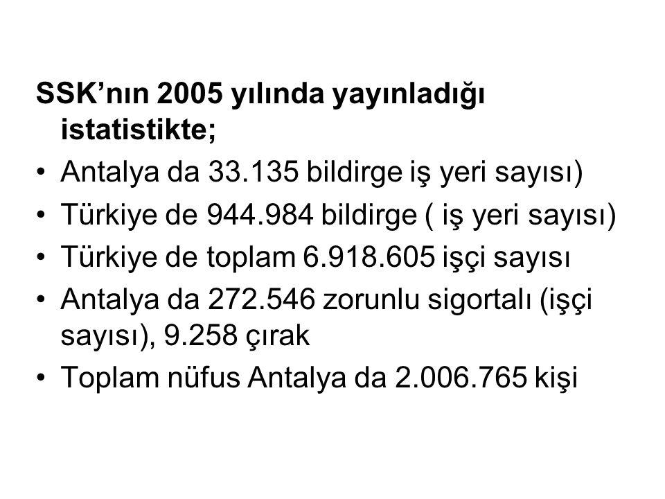 SSK'nın 2005 yılında yayınladığı istatistikte; •Antalya da 33.135 bildirge iş yeri sayısı) •Türkiye de 944.984 bildirge ( iş yeri sayısı) •Türkiye de toplam 6.918.605 işçi sayısı •Antalya da 272.546 zorunlu sigortalı (işçi sayısı), 9.258 çırak •Toplam nüfus Antalya da 2.006.765 kişi