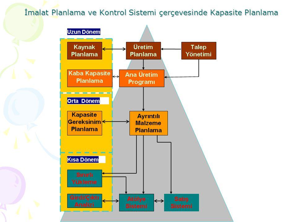 İmalat Planlama ve Kontrol Sistemi çerçevesinde Kapasite Planlama