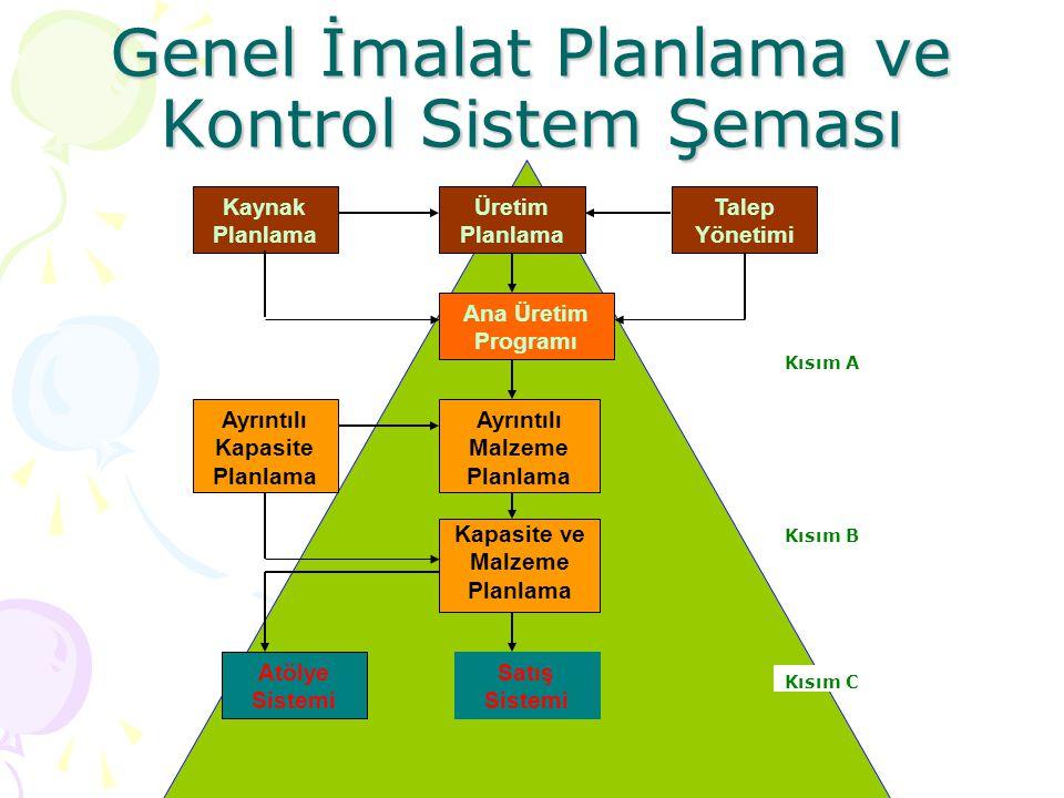 Genel İmalat Planlama ve Kontrol Sistem Şeması Kaynak Planlama Üretim Planlama Talep Yönetimi Ana Üretim Programı Ayrıntılı Kapasite Planlama Ayrıntılı Malzeme Planlama Kapasite ve Malzeme Planlama Atölye Sistemi Satış Sistemi Kısım A Kısım C Kısım B