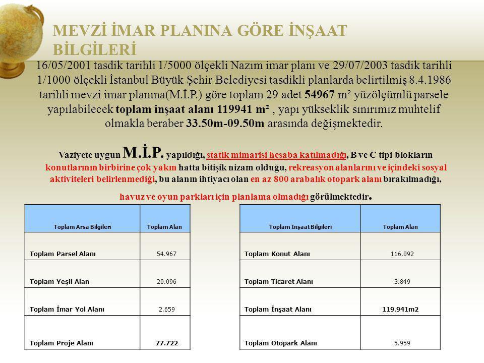 MEVZİ İMAR PLANINA GÖRE İNŞAAT BİLGİLERİ 16/05/2001 tasdik tarihli 1/5000 ölçekli Nazım imar planı ve 29/07/2003 tasdik tarihli 1/1000 ölçekli İstanbu