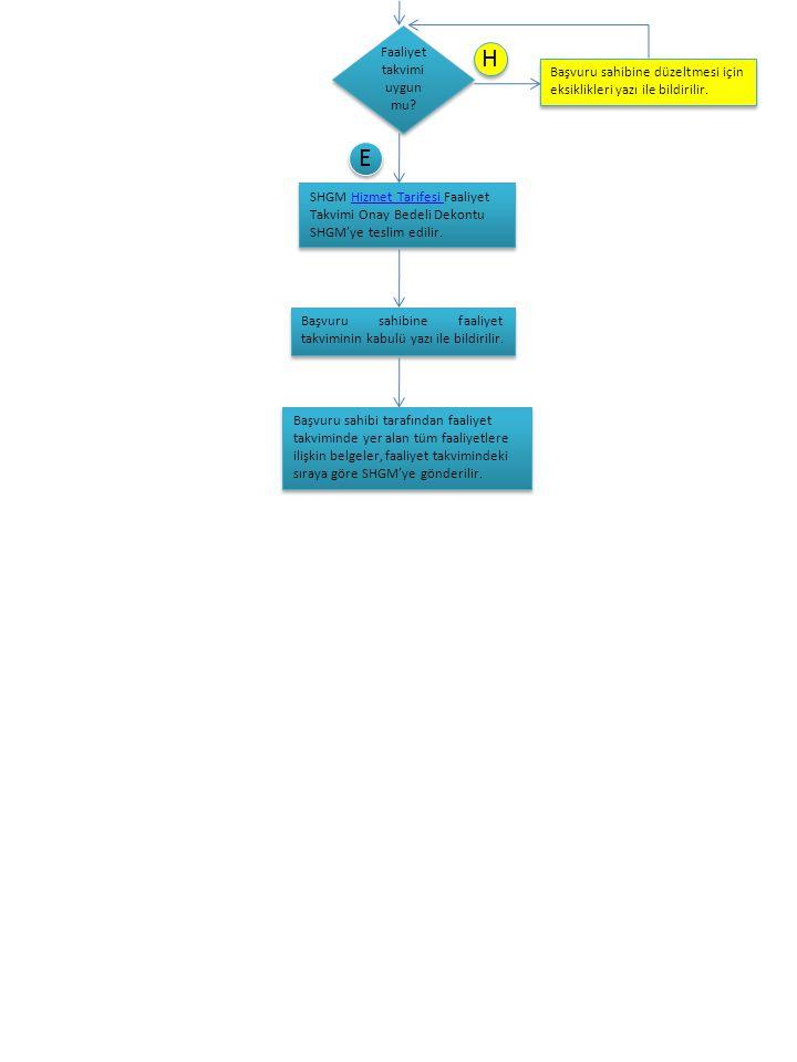 Faaliyet takvimi uygun mu? H H E E SHGM Hizmet Tarifesi FaaliyetHizmet Tarifesi Takvimi Onay Bedeli Dekontu SHGM'ye teslim edilir. SHGM Hizmet Tarifes