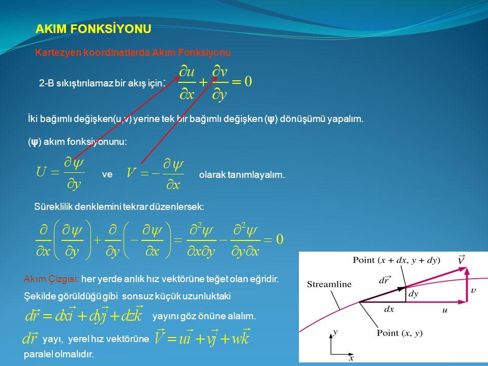 AKIM FONKSİYONU Kartezyen koordinatlarda Akım Fonksiyonu 2-B sıkıştırılamaz bir akış için : İki bağımlı değişken(u,v) yerine tek bir bağımlı değişken