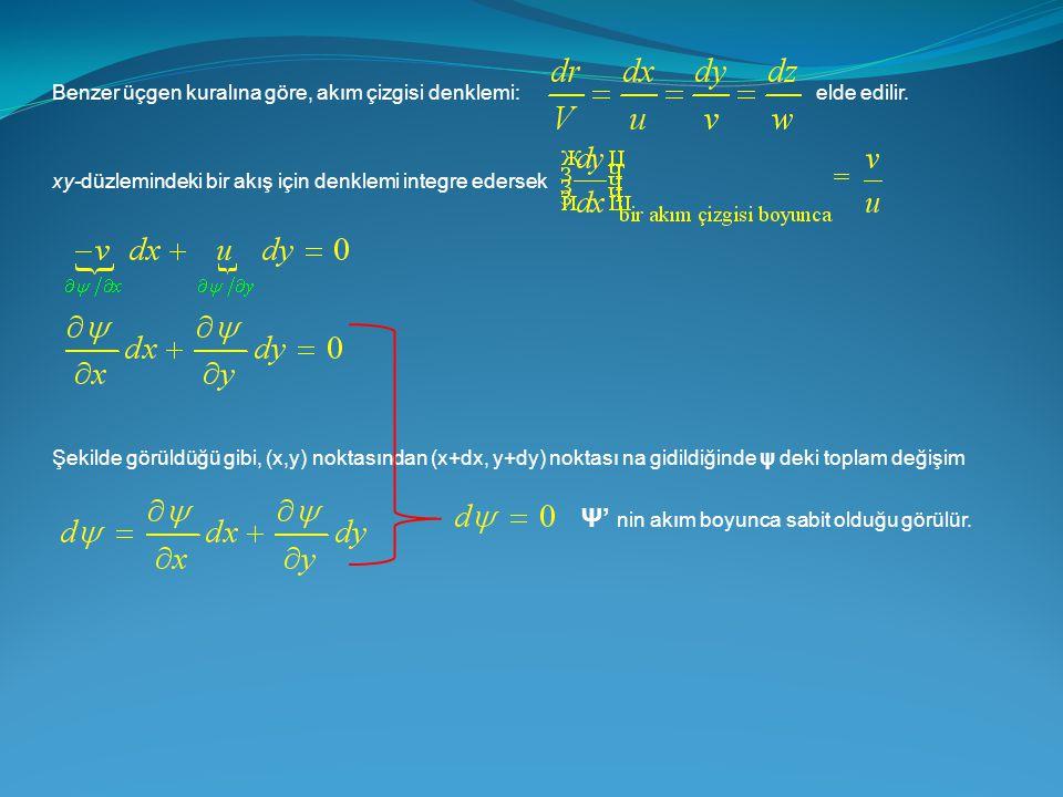 Benzer üçgen kuralına göre, akım çizgisi denklemi:elde edilir. xy-düzlemindeki bir akış için denklemi integre edersek Şekilde görüldüğü gibi, (x,y) no