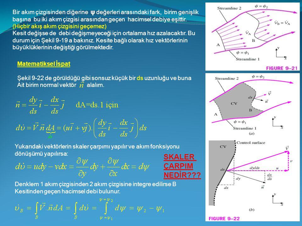Bir akım çizgisinden diğerine ψ değerleri arasındaki fark, birim genişlik başına bu iki akım çizgisi arasından geçen hacimsel debiye eşittir. (Hiçbir