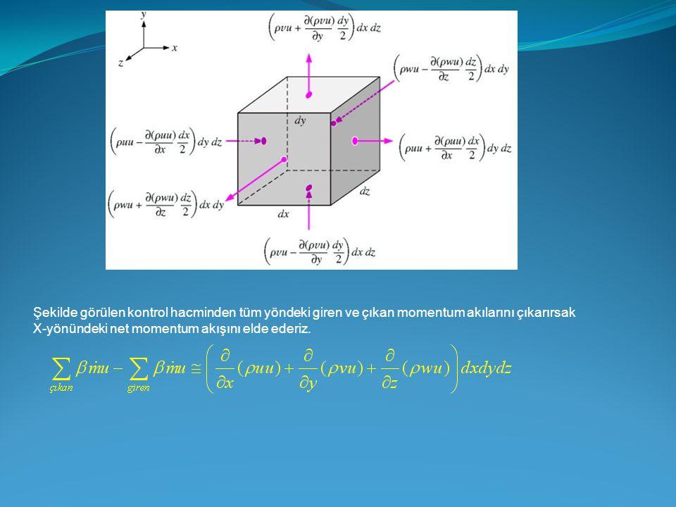 Şekilde görülen kontrol hacminden tüm yöndeki giren ve çıkan momentum akılarını çıkarırsak X-yönündeki net momentum akışını elde ederiz.