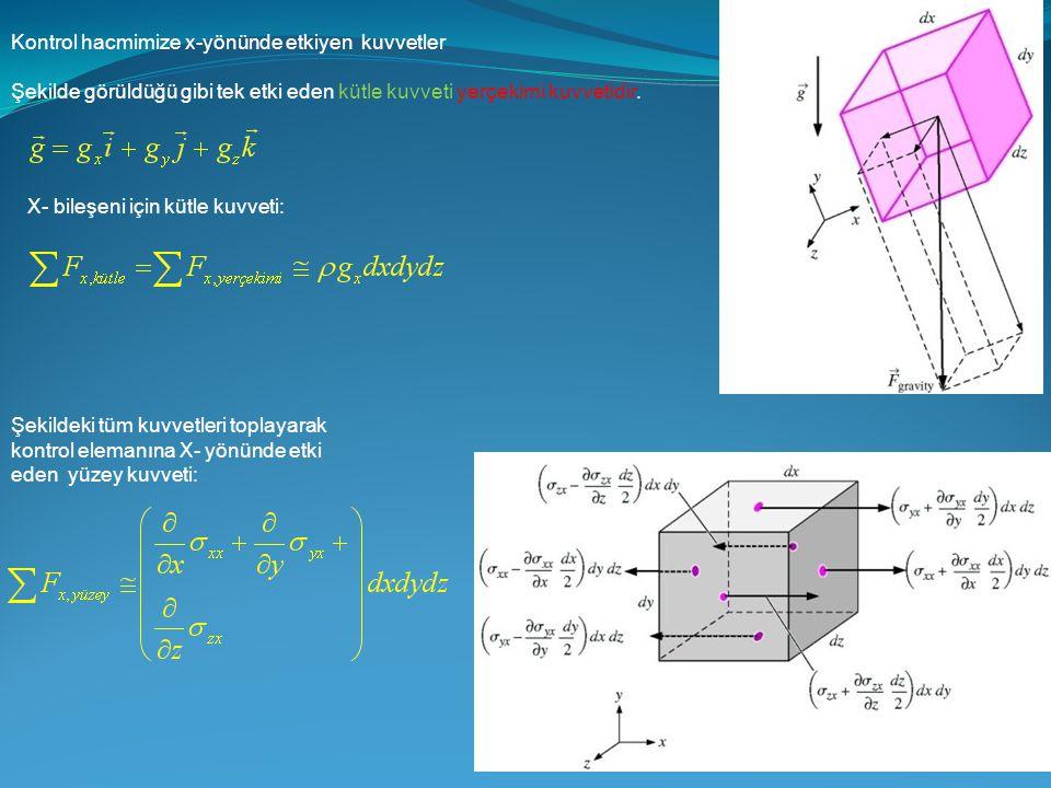 Kontrol hacmimize x-yönünde etkiyen kuvvetler Şekilde görüldüğü gibi tek etki eden kütle kuvveti yerçekimi kuvvetidir. X- bileşeni için kütle kuvveti: