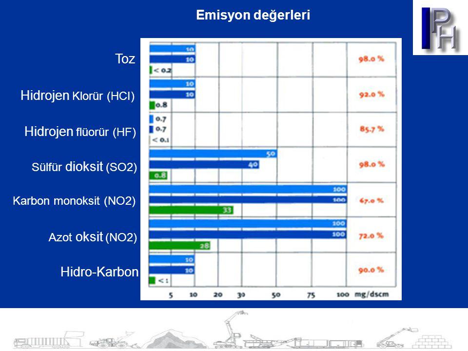 Toz Hidrojen Klorür (HCI) Hidrojen flüorür (HF) Sülfür dioksit (SO2) Karbon monoksit (NO2) Azot oksit (NO2) Hidro-Karbon Emisyon değerleri