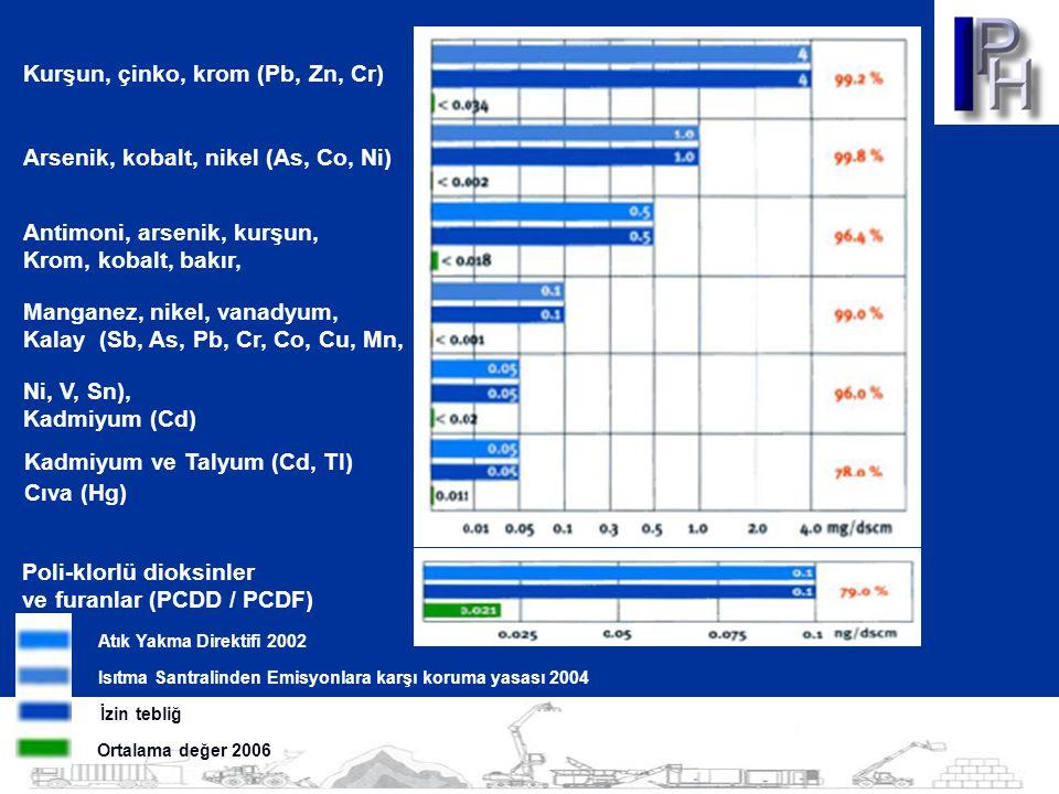 Kurşun, çinko, krom (Pb, Zn, Cr) Arsenik, kobalt, nikel (As, Co, Ni) Antimoni, arsenik, kurşun, Krom, kobalt, bakır, Manganez, nikel, vanadyum, Kalay (Sb, As, Pb, Cr, Co, Cu, Mn, Ni, V, Sn), Kadmiyum (Cd) Kadmiyum ve Talyum (Cd, TI) Cıva (Hg) Poli-klorlü dioksinler ve furanlar (PCDD / PCDF) Atık Yakma Direktifi 2002 Isıtma Santralinden Emisyonlara karşı koruma yasası 2004 İzin tebliğ Ortalama değer 2006