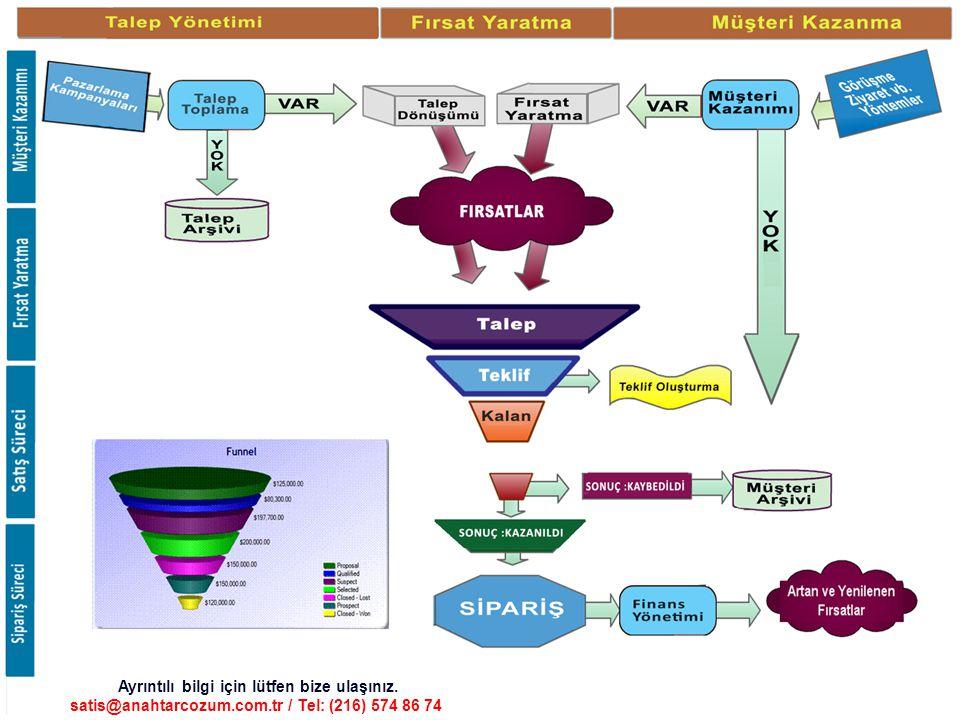 SETCRM TEMEL ÖZELLİKLERİ Geliştirilmiş akıllı Servis yönetim sistemi ile en karmaşık servis yönetimlerini kısa sürede kontrol altına alır.