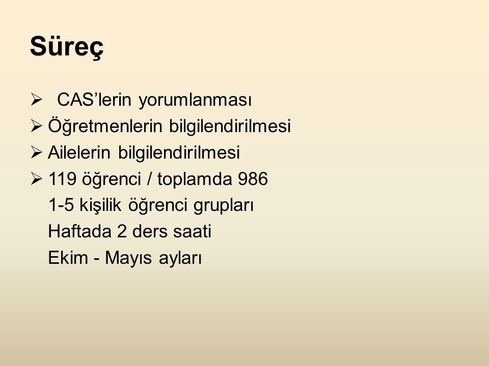 Süreç  CAS'lerin yorumlanması  Öğretmenlerin bilgilendirilmesi  Ailelerin bilgilendirilmesi  119 öğrenci / toplamda 986 1-5 kişilik öğrenci grupları Haftada 2 ders saati Ekim - Mayıs ayları