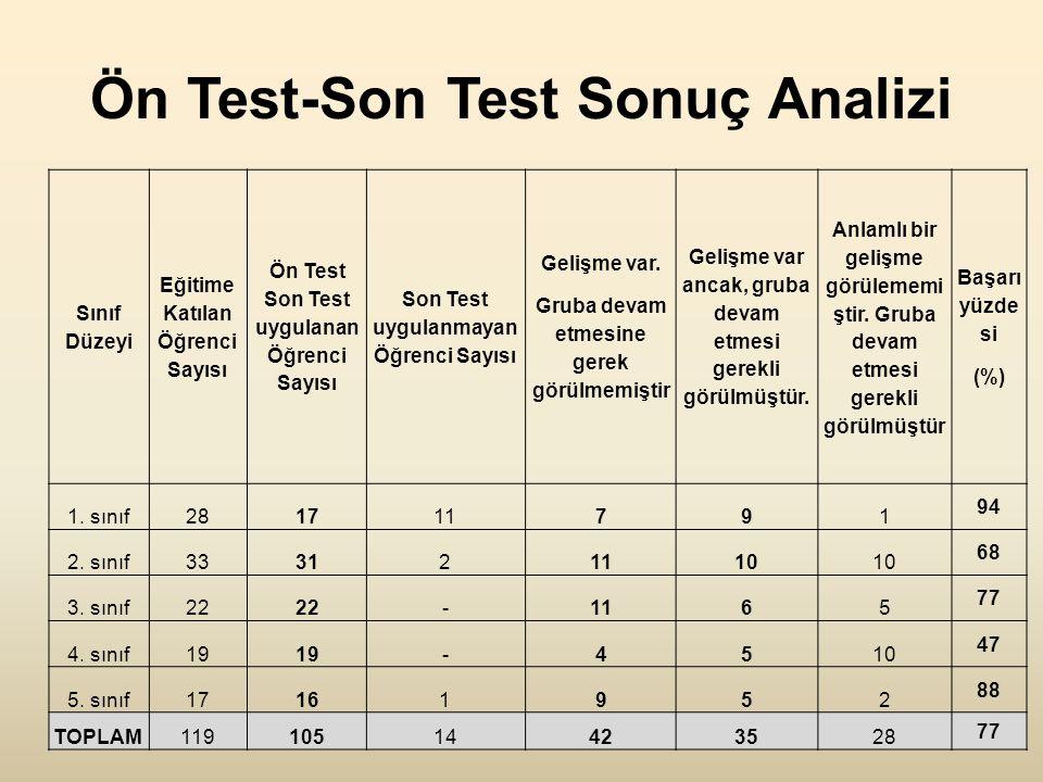 Ön Test-Son Test Sonuç Analizi Sınıf Düzeyi Eğitime Katılan Öğrenci Sayısı Ön Test Son Test uygulanan Öğrenci Sayısı Son Test uygulanmayan Öğrenci Sayısı Gelişme var.