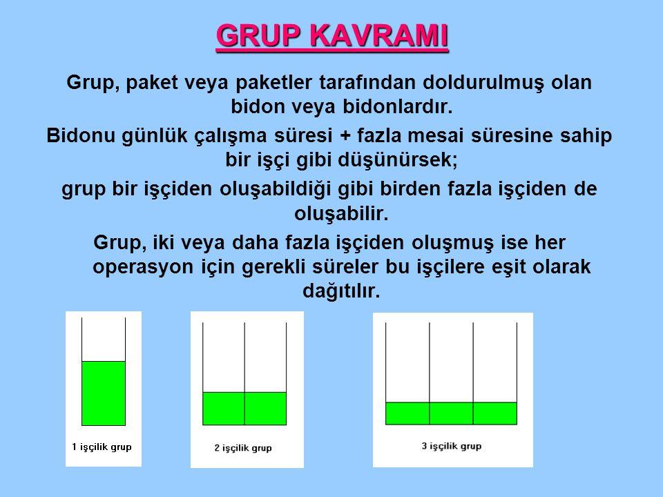 GRUP KAVRAMI Grup, paket veya paketler tarafından doldurulmuş olan bidon veya bidonlardır. Bidonu günlük çalışma süresi + fazla mesai süresine sahip b