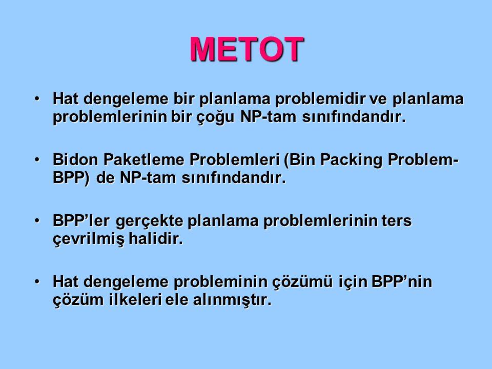METOT •Hat dengeleme bir planlama problemidir ve planlama problemlerinin bir çoğu NP-tam sınıfındandır. •Bidon Paketleme Problemleri (Bin Packing Prob