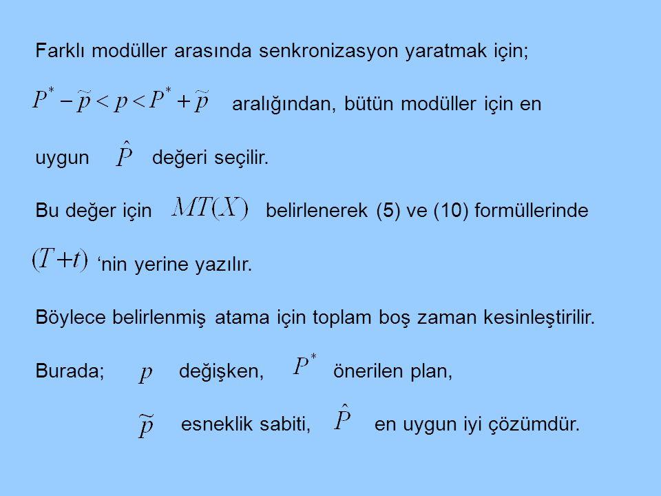 Farklı modüller arasında senkronizasyon yaratmak için; aralığından, bütün modüller için en uygun değeri seçilir. Bu değer için belirlenerek (5) ve (10