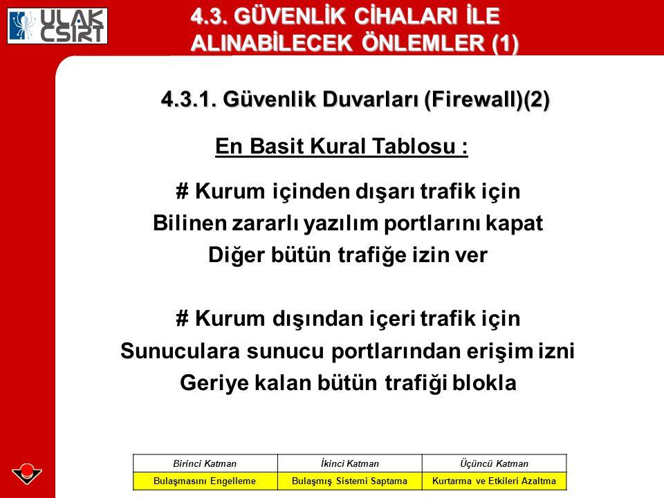 4.3. GÜVENLİK CİHALARI İLE ALINABİLECEK ÖNLEMLER (1) 4.3.1. Güvenlik Duvarları (Firewall)(2) Birinci Katmanİkinci KatmanÜçüncü Katman Bulaşmasını Enge