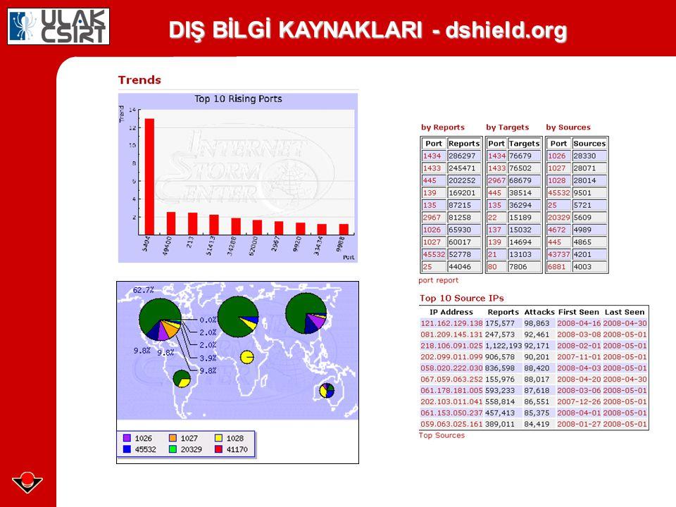 DIŞ BİLGİ KAYNAKLARI - dshield.org