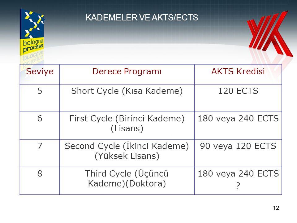 12 SeviyeDerece ProgramıAKTS Kredisi 5Short Cycle (Kısa Kademe)120 ECTS 6First Cycle (Birinci Kademe) (Lisans) 180 veya 240 ECTS 7Second Cycle (İkinci Kademe) (Yüksek Lisans) 90 veya 120 ECTS 8Third Cycle (Üçüncü Kademe)(Doktora) 180 veya 240 ECTS .