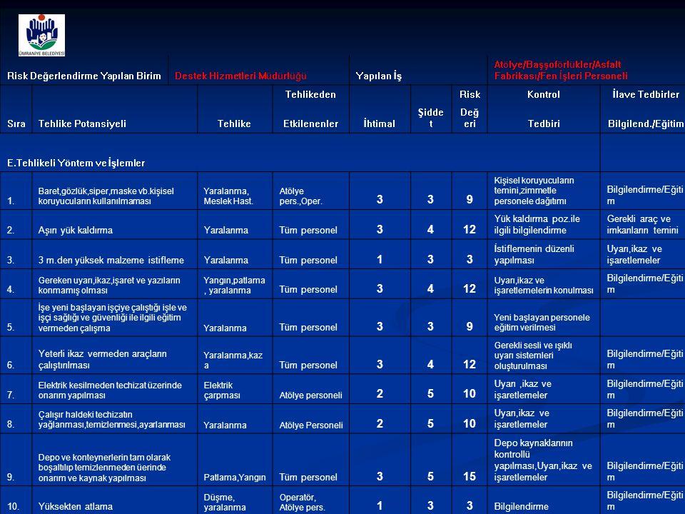 Risk Değerlendirme Yapılan BirimDestek Hizmetleri MüdürlüğüYapılan İş Atölye/Başşoförlükler/Asfalt Fabrikası/Fen İşleri Personeli Tehlikeden RiskKontr