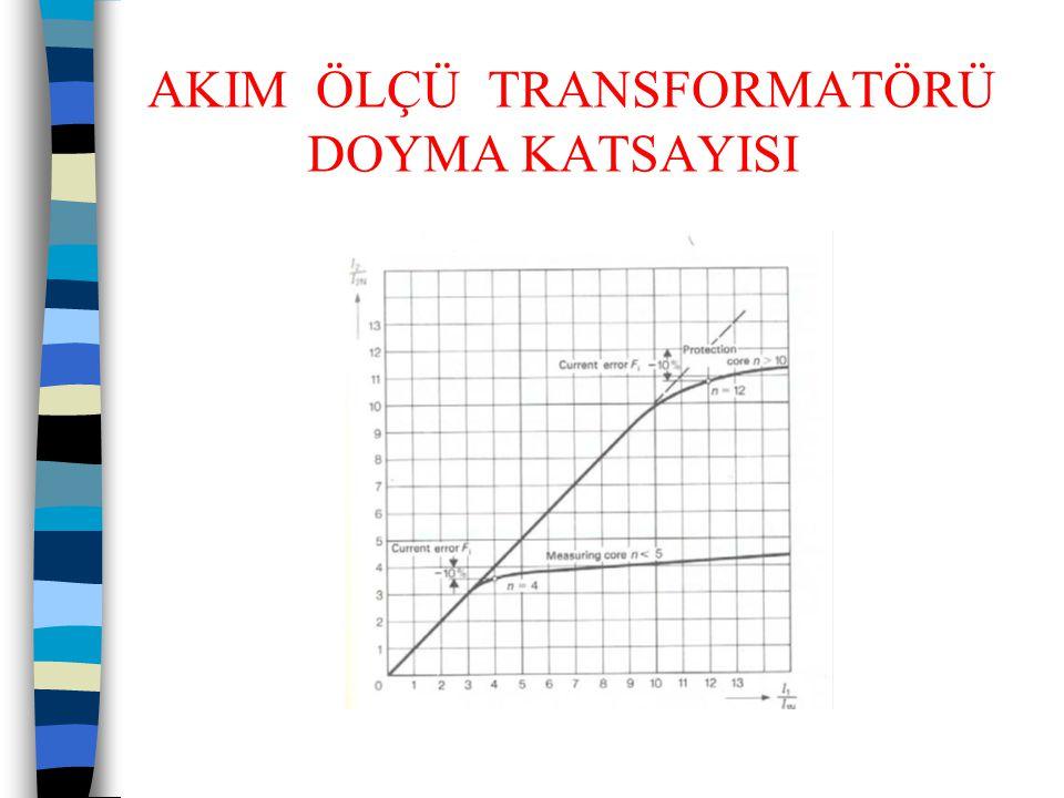 AKIM ÖLÇÜ TRANSFORMATÖRLERİ  Emniyet faktörü (FS): En az %10 değiştirme oranının hatasına yol açan akımın nominal akıma oranıdır.(ALF ve FS değerleri benzer değerler olup transformatörün kullanım amacına göre söz konusu olmaktadır.)  Doğruluk sınıfı: Belirli güç ve akım şartları altında değiştirme hatası ve faz açısı hatasının sınır değerini gösterir.