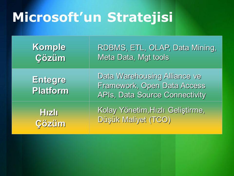 EntegrePlatform HızlıÇözüm Microsoft'un Stratejisi KompleÇözüm Data Warehousing Alliance ve Framework, Open Data Access APIs, Data Source Connectivity RDBMS, ETL, OLAP, Data Mining, Meta Data, Mgt tools Kolay Yönetim,Hızlı Geliştirme, Düşük Maliyet (TCO)