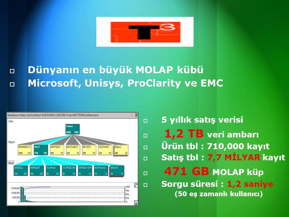  Dünyanın en büyük MOLAP kübü  Microsoft, Unisys, ProClarity ve EMC   5 yıllık satış verisi   1,2 TB veri ambarı   Ürün tbl : 710,000 kayıt   Satış tbl : 7,7 MİLYAR kayıt   471 GB MOLAP küp   Sorgu süresi : 1,2 saniye (50 eş zamanlı kullanıcı)