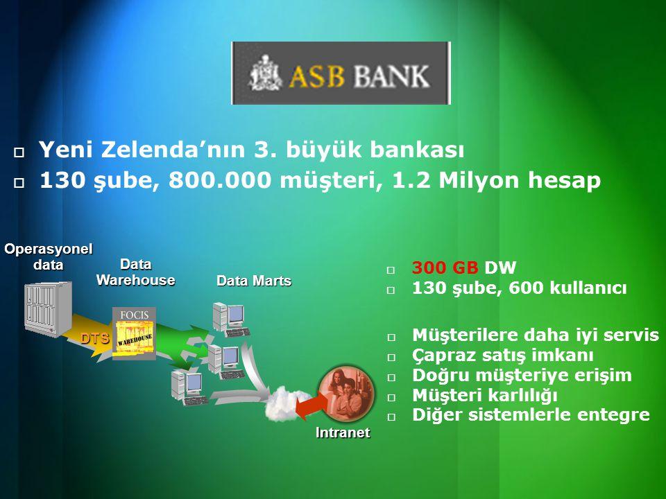  Yeni Zelenda'nın 3. büyük bankası  130 şube, 800.000 müşteri, 1.2 Milyon hesap Operasyonel data Intranet Data Marts Data Warehouse DTS   300 GB D
