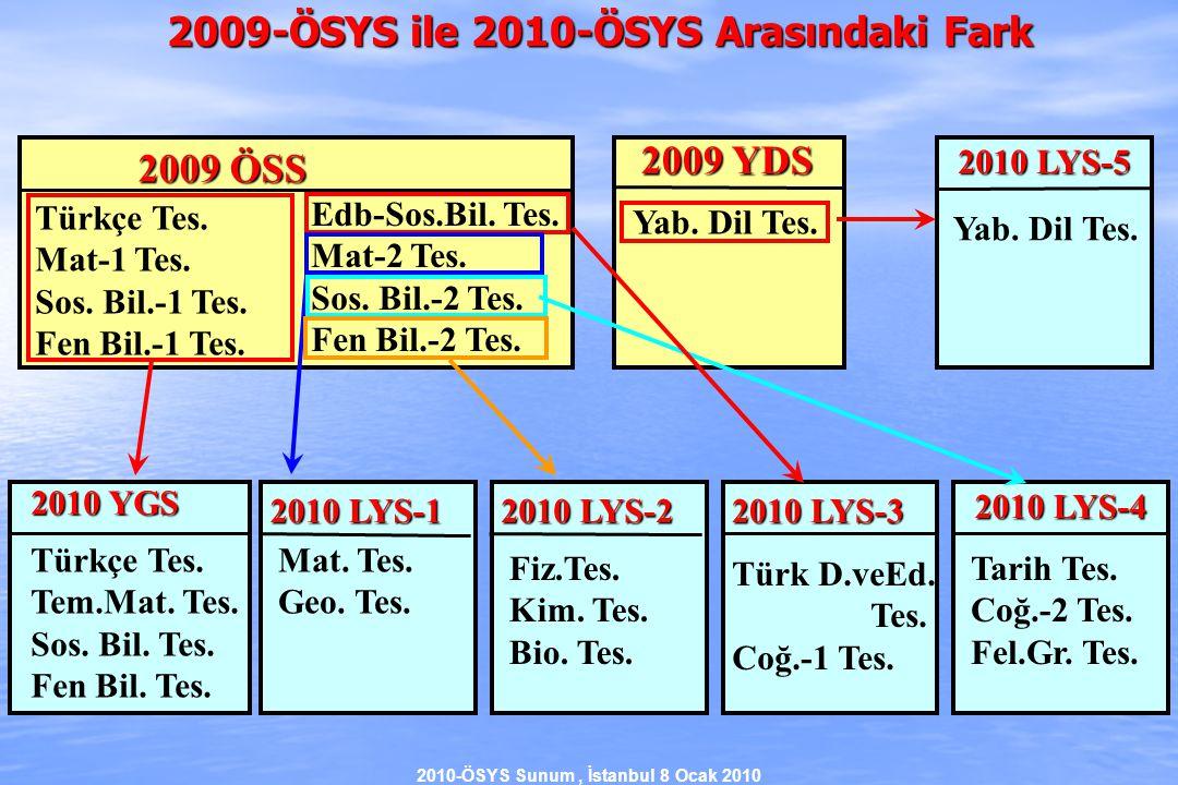 2010-ÖSYS Sunum, İstanbul 8 Ocak 2010  2009 ve 2010 ÖSYS de Ortaöğretim Başarısının Etkisi (Alan içi Yerleşme) Okul Başarısından max 80 puan Sınav Puanı X min 40 puan Sınav Puanı X + 40 Aday A Aday B 2009-ÖSYS'de Alan İçi Programlara Yerleşmelerde Aday B'nin, aday A'ya yetişebilmek için sınavda 40 puan daha fazla alması gerekir.