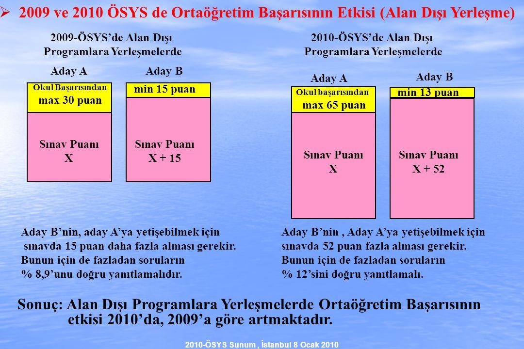2010-ÖSYS Sunum, İstanbul 8 Ocak 2010 Okul Başarısından max 30 puan Sınav Puanı X min 15 puan Sınav Puanı X + 15 Aday AAday B 2009-ÖSYS'de Alan Dışı Programlara Yerleşmelerde Okul başarısından max 65 puan min 13 puan Sınav Puanı X + 52 Aday A Aday B Sınav Puanı X 2010-ÖSYS'de Alan Dışı Programlara Yerleşmelerde Sonuç: Alan Dışı Programlara Yerleşmelerde Ortaöğretim Başarısının etkisi 2010'da, 2009'a göre artmaktadır.