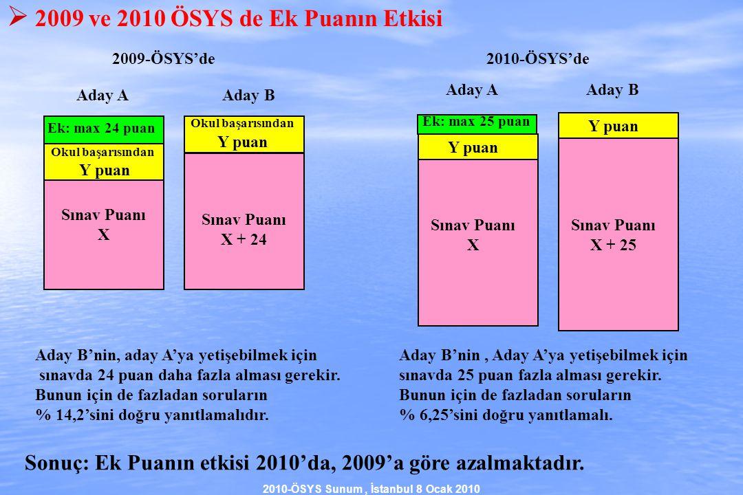 2010-ÖSYS Sunum, İstanbul 8 Ocak 2010  2009 ve 2010 ÖSYS de Ek Puanın Etkisi Okul başarısından Y puan Sınav Puanı X Sınav Puanı X + 24 Aday AAday B 2009-ÖSYS'de Y puan Sınav Puanı X + 25 Aday A Aday B Sınav Puanı X 2010-ÖSYS'de Ek: max 24 puan Y puan Okul başarısından Y puan Ek: max 25 puan Sonuç: Ek Puanın etkisi 2010'da, 2009'a göre azalmaktadır.