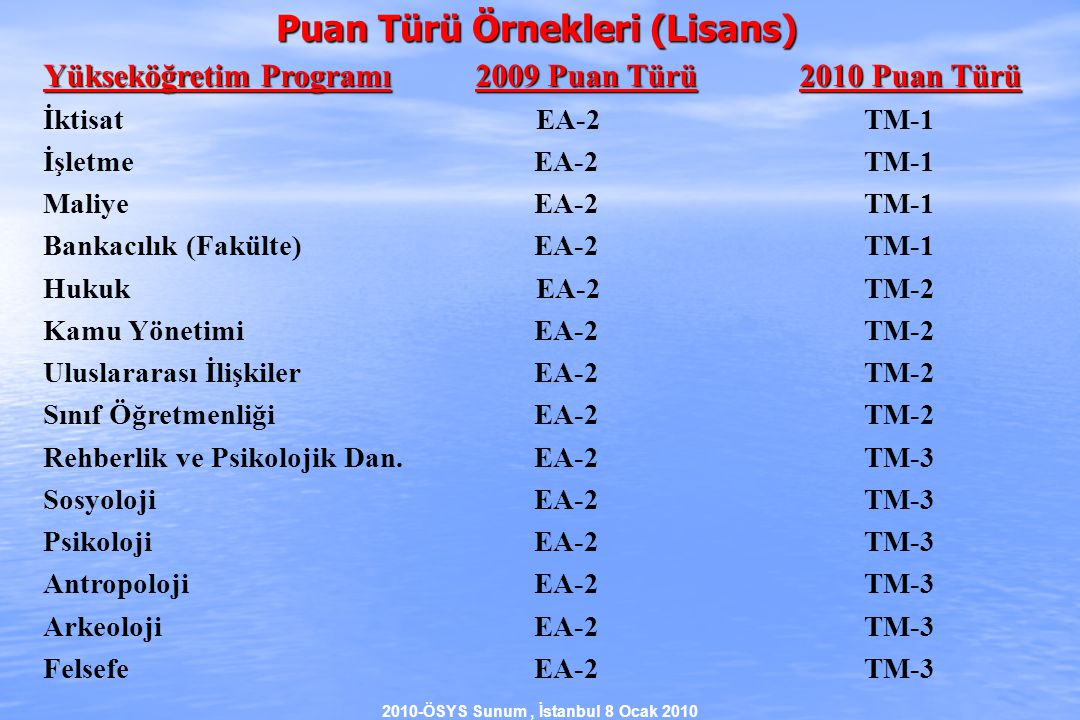 2010-ÖSYS Sunum, İstanbul 8 Ocak 2010 Yükseköğretim Programı2009 Puan Türü2010 Puan Türü İktisat EA-2 TM-1 İşletme EA-2 TM-1 Maliye EA-2 TM-1 Bankacılık (Fakülte) EA-2 TM-1 Hukuk EA-2 TM-2 Kamu Yönetimi EA-2 TM-2 Uluslararası İlişkiler EA-2 TM-2 Sınıf Öğretmenliği EA-2 TM-2 Rehberlik ve Psikolojik Dan.
