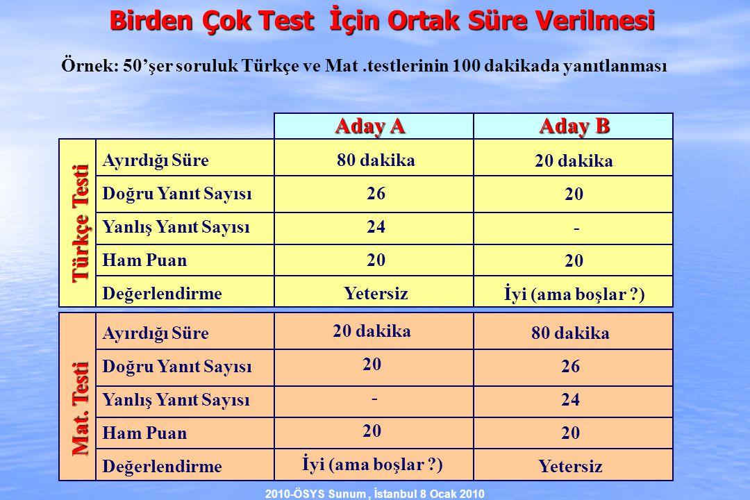 2010-ÖSYS Sunum, İstanbul 8 Ocak 2010 Türkçe Testi Ayırdığı Süre Doğru Yanıt Sayısı Yanlış Yanıt Sayısı Ham Puan Değerlendirme 80 dakika 26 24 20 Yetersiz 20 dakika 20 - 20 İyi (ama boşlar ) Mat.