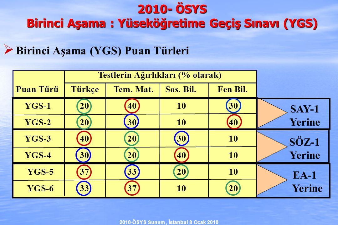 2010-ÖSYS Sunum, İstanbul 8 Ocak 2010 Yükseköğretim Programı2009 Puan Türü2010 Puan Türü Tıp SAY-2 MF-3 Diş Hekimliği SAY-2 MF-3 Veteriner SAY-2 MF-3 Elektrik-Elektronik Müh.