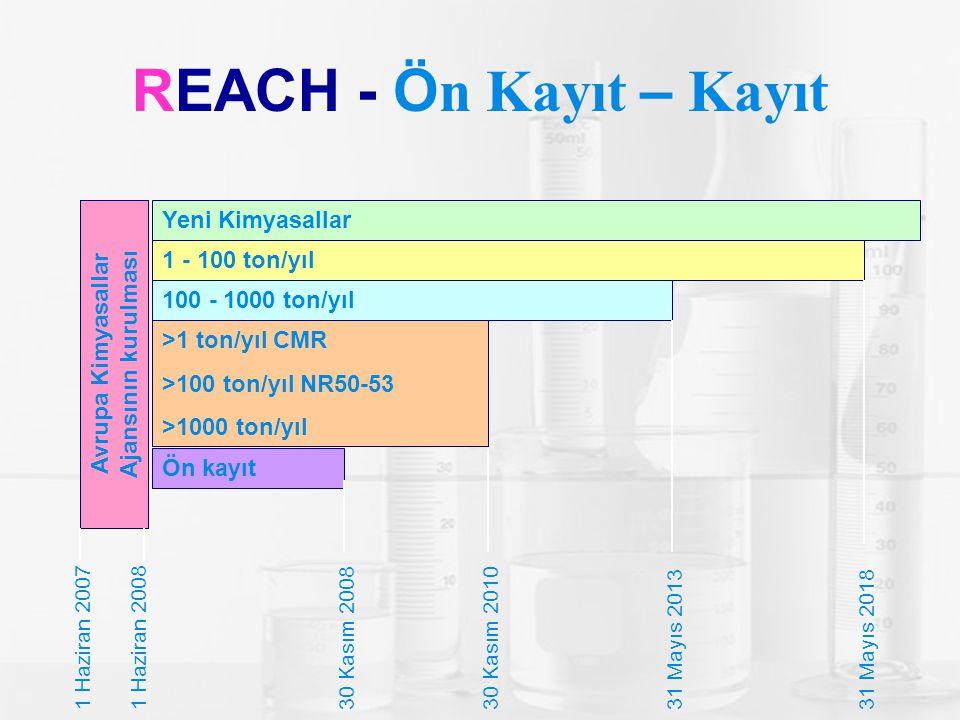 REACH - Ö n Kayıt – Kayıt 1 - 100 ton/yıl Avrupa Kimyasallar Ajansının kurulması Yeni Kimyasallar 100 - 1000 ton/yıl >1 ton/yıl CMR >100 ton/yıl NR50-