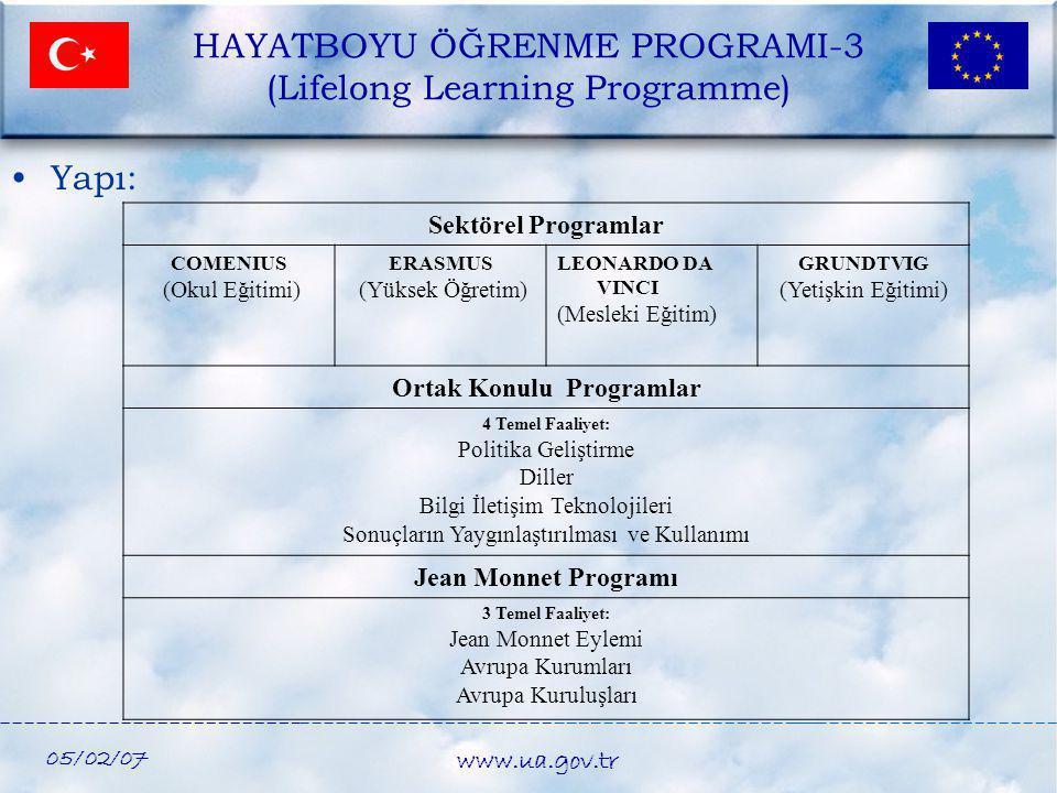 05/02/07 www.ua.gov.tr HAYATBOYU ÖĞRENME PROGRAMI-3 (Lifelong Learning Programme) •Yapı: Sektörel Programlar COMENIUS (Okul Eğitimi) ERASMUS (Yüksek Ö
