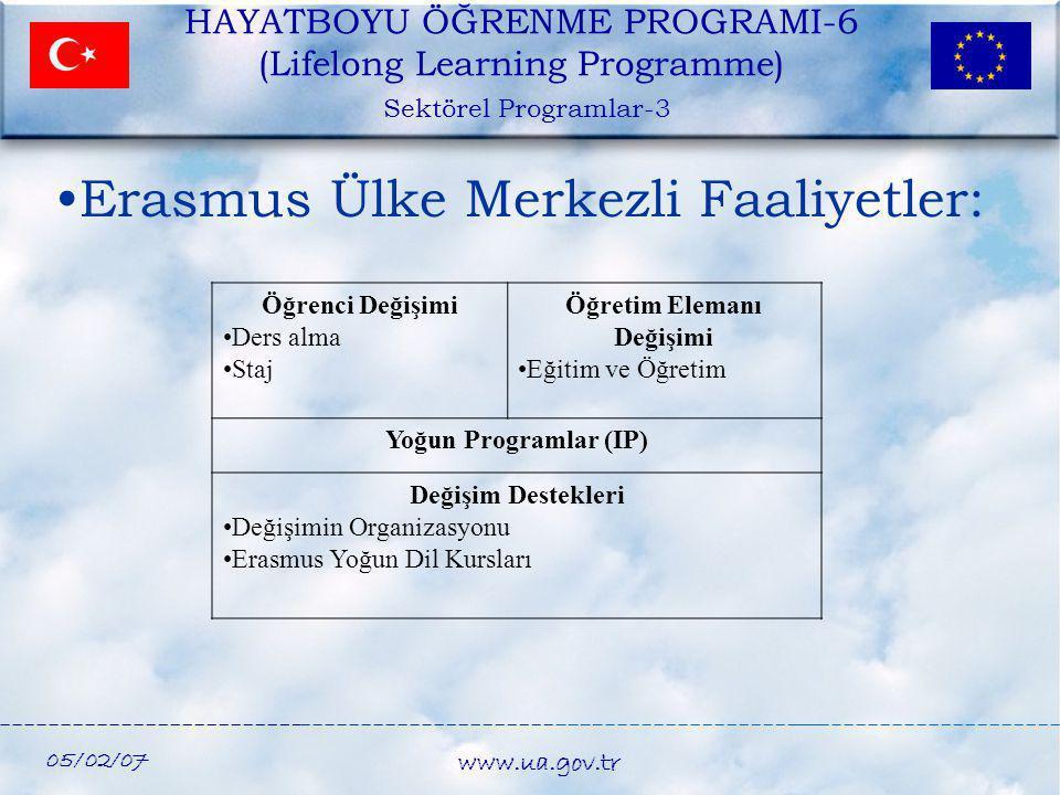 05/02/07 www.ua.gov.tr HAYATBOYU ÖĞRENME PROGRAMI-6 (Lifelong Learning Programme) Sektörel Programlar-3 Öğrenci Değişimi •Ders alma •Staj Öğretim Elem