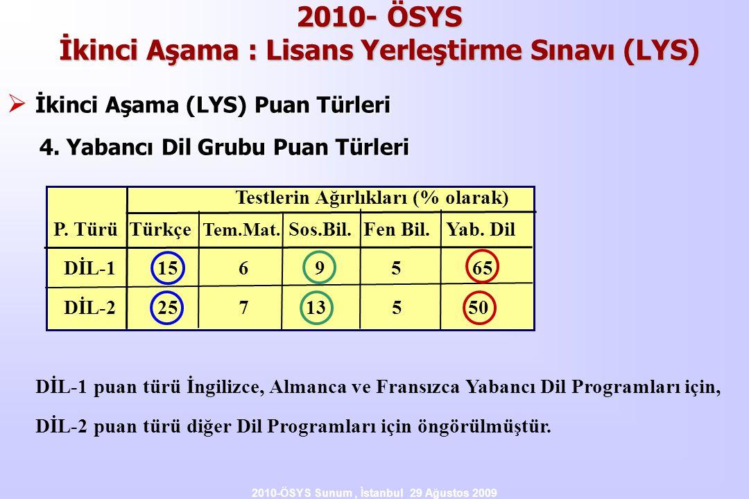 2010-ÖSYS Sunum, İstanbul 29 Ağustos 2009 Testlerin Ağırlıkları (% olarak) P. Türü Türkçe Tem.Mat. Sos.Bil. Fen Bil. Yab. Dil DİL-1 15 6 9 5 65 DİL-2