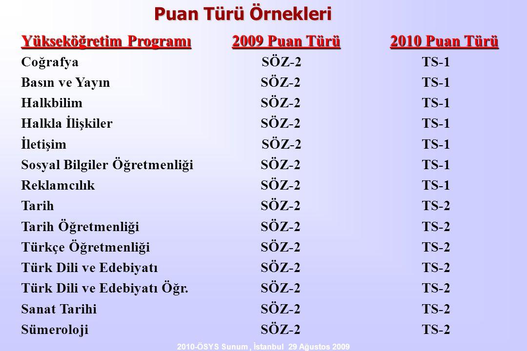 2010-ÖSYS Sunum, İstanbul 29 Ağustos 2009 Yükseköğretim Programı2009 Puan Türü2010 Puan Türü Coğrafya SÖZ-2 TS-1 Basın ve Yayın SÖZ-2 TS-1 Halkbilim S