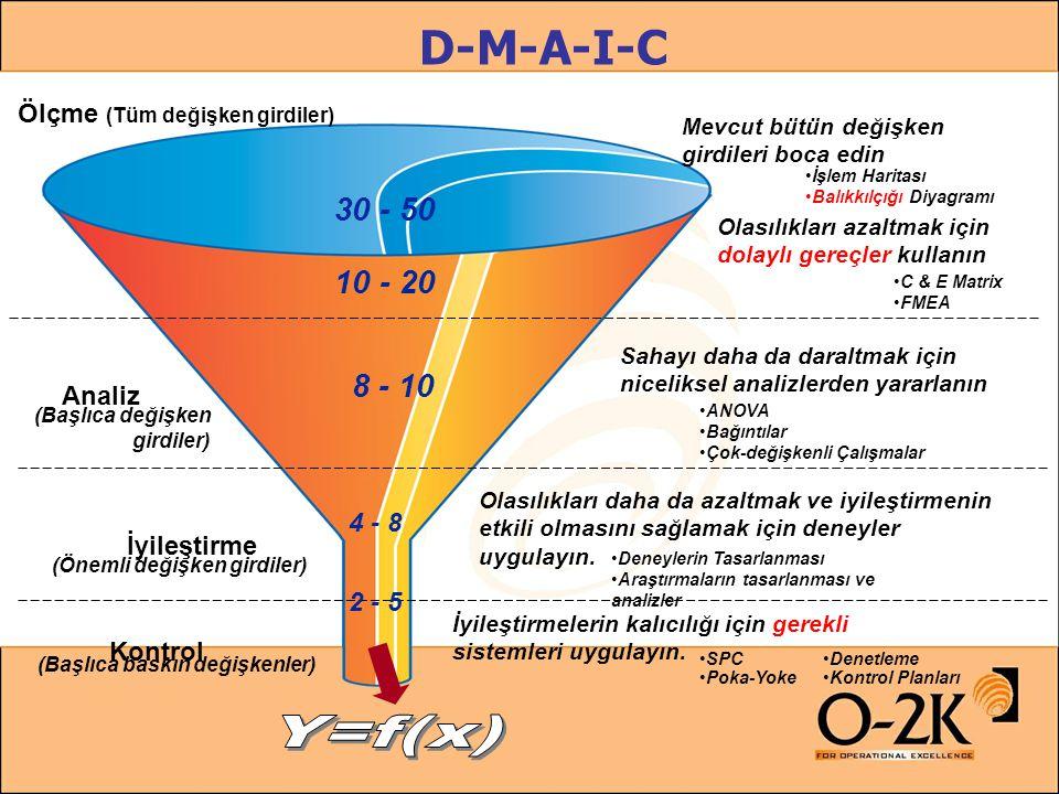 D-M-A-I-C Ölçme (Tüm değişken girdiler) Kontrol Mevcut bütün değişken girdileri boca edin •İşlem Haritası •Balıkkılçığı Diyagramı Olasılıkları azaltma