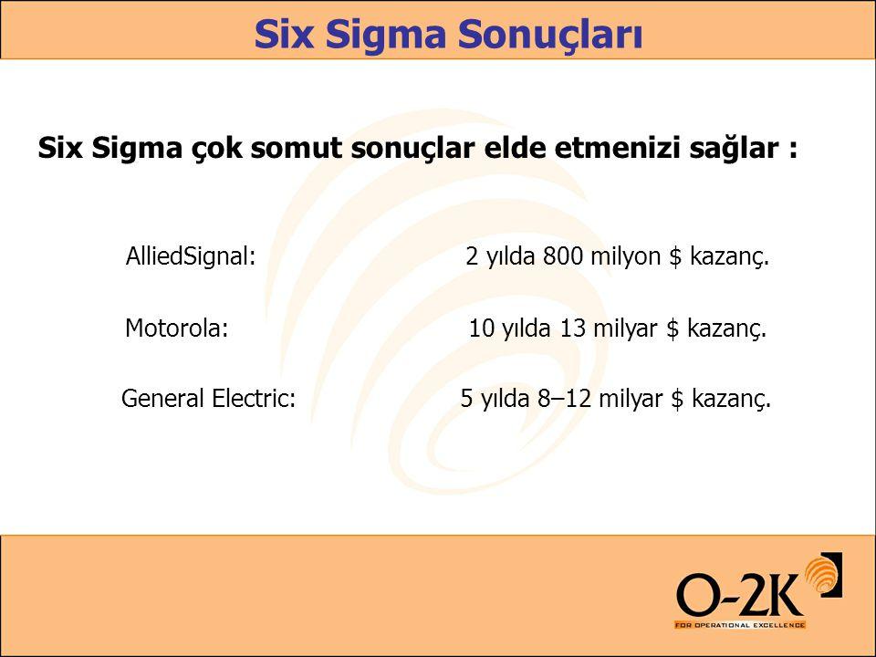Six Sigma Sonuçları AlliedSignal:2 yılda 800 milyon $ kazanç. Motorola:10 yılda 13 milyar $ kazanç. General Electric:5 yılda 8–12 milyar $ kazanç. Six