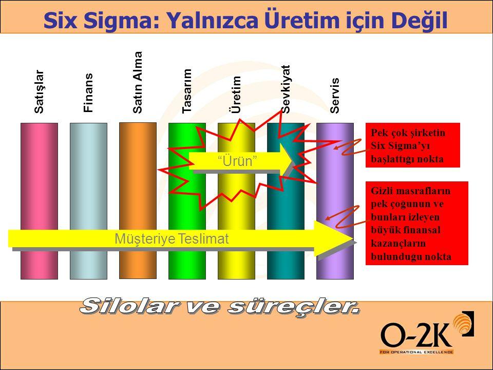 Six Sigma nedir.–Six Sigma ( 6  ) : –1. Bir Felsefe –2.