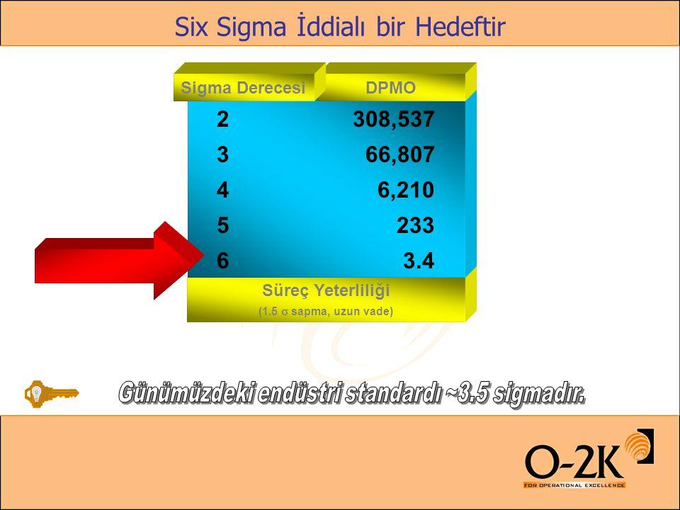 Six Sigma İddialı bir Hedeftir Süreç Yeterliliği (1.5  sapma, uzun vade) 2308,537 3 66,807 4 6,210 5 233 6 3.4 DPMOSigma Derecesi