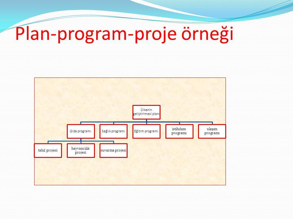 Plan-program-proje örneği Ülkenin geliştirlmesi planı Gida programı tahıl projesi hayvancılık projesi suvarma projesi Sağlık programıEğitim programı istihdam programı ulaşım programı