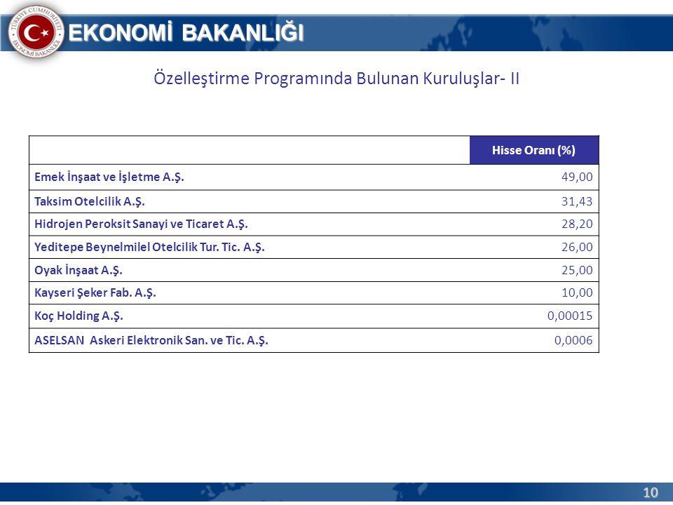 10 EKONOMİ BAKANLIĞI Özelleştirme Programında Bulunan Kuruluşlar- II Hisse Oranı (%) Emek İnşaat ve İşletme A.Ş.49,00 Taksim Otelcilik A.Ş.31,43 Hidro