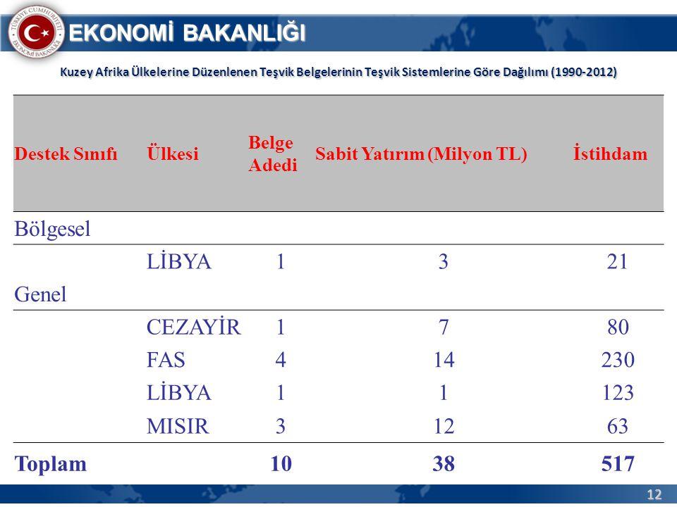 12 EKONOMİ BAKANLIĞI Kuzey Afrika Ülkelerine Düzenlenen Teşvik Belgelerinin Teşvik Sistemlerine Göre Dağılımı (1990-2012) Kuzey Afrika Ülkelerine Düze