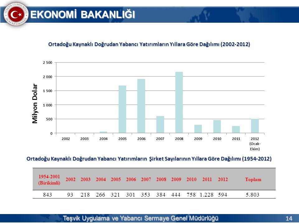 14 EKONOMİ BAKANLIĞI Teşvik Uygulama ve Yabancı Sermaye Genel Müdürlüğü Ortadoğu Kaynaklı Doğrudan Yabancı Yatırımların Yıllara Göre Dağılımı (2002-20