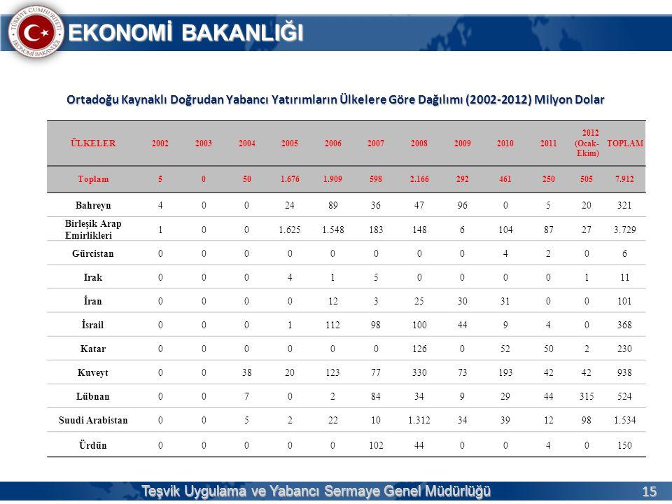 15 EKONOMİ BAKANLIĞI Teşvik Uygulama ve Yabancı Sermaye Genel Müdürlüğü Ortadoğu Kaynaklı Doğrudan Yabancı Yatırımların Ülkelere Göre Dağılımı (2002-2