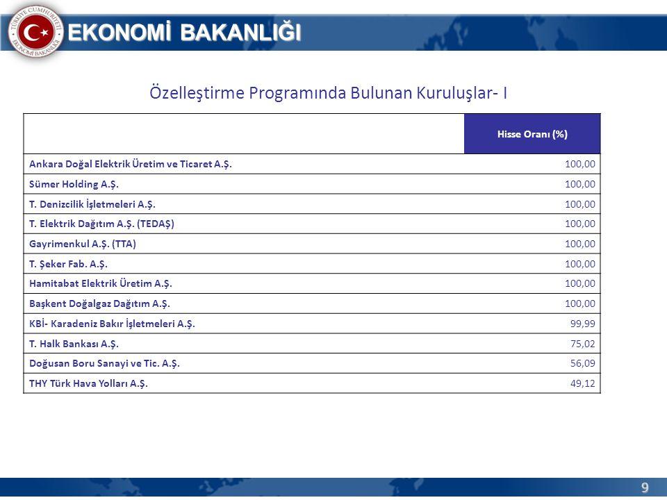9 EKONOMİ BAKANLIĞI Özelleştirme Programında Bulunan Kuruluşlar- I Hisse Oranı (%) Ankara Doğal Elektrik Üretim ve Ticaret A.Ş.100,00 Sümer Holding A.
